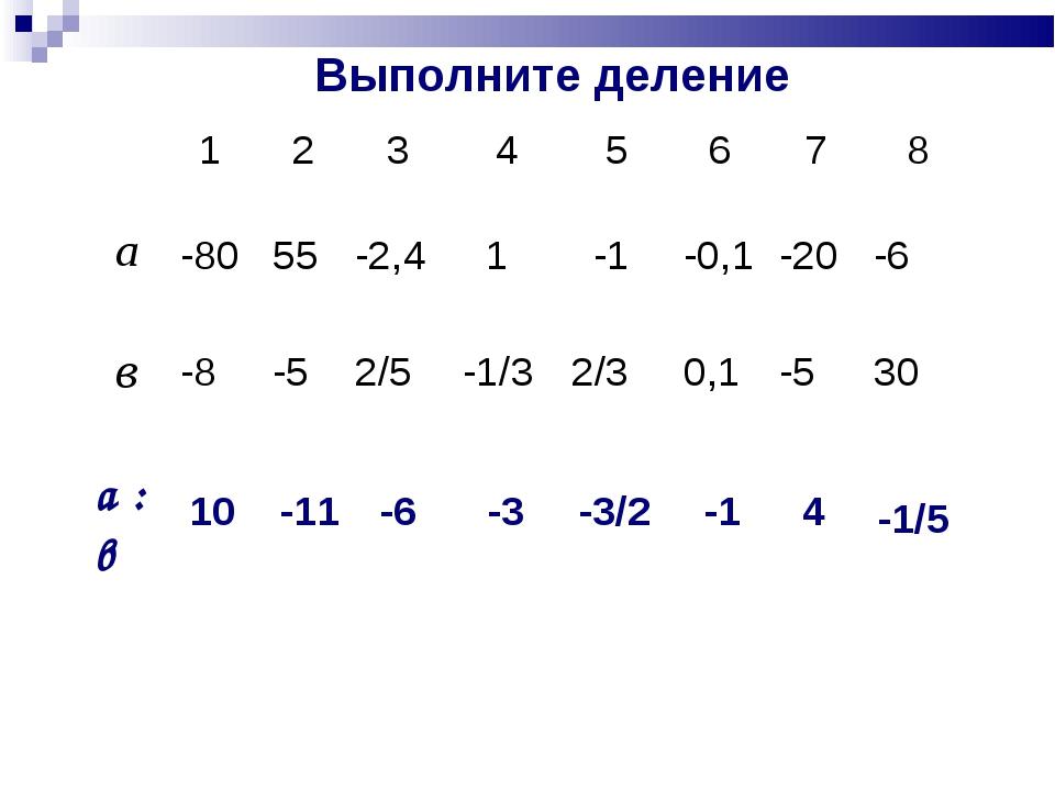Выполните деление 10 -11 -6 -3 -3/2 -1 4 -1/5 1 2345678 а -80 55 -...