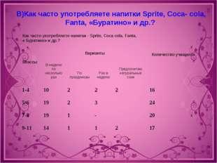 В)Как часто употребляете напитки Sprite, Coca- cola, Fanta, «Буратино» и др.?