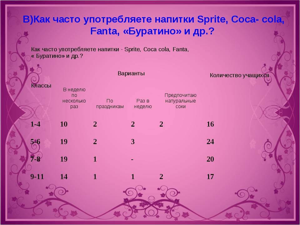 В)Как часто употребляете напитки Sprite, Coca- cola, Fanta, «Буратино» и др.?...
