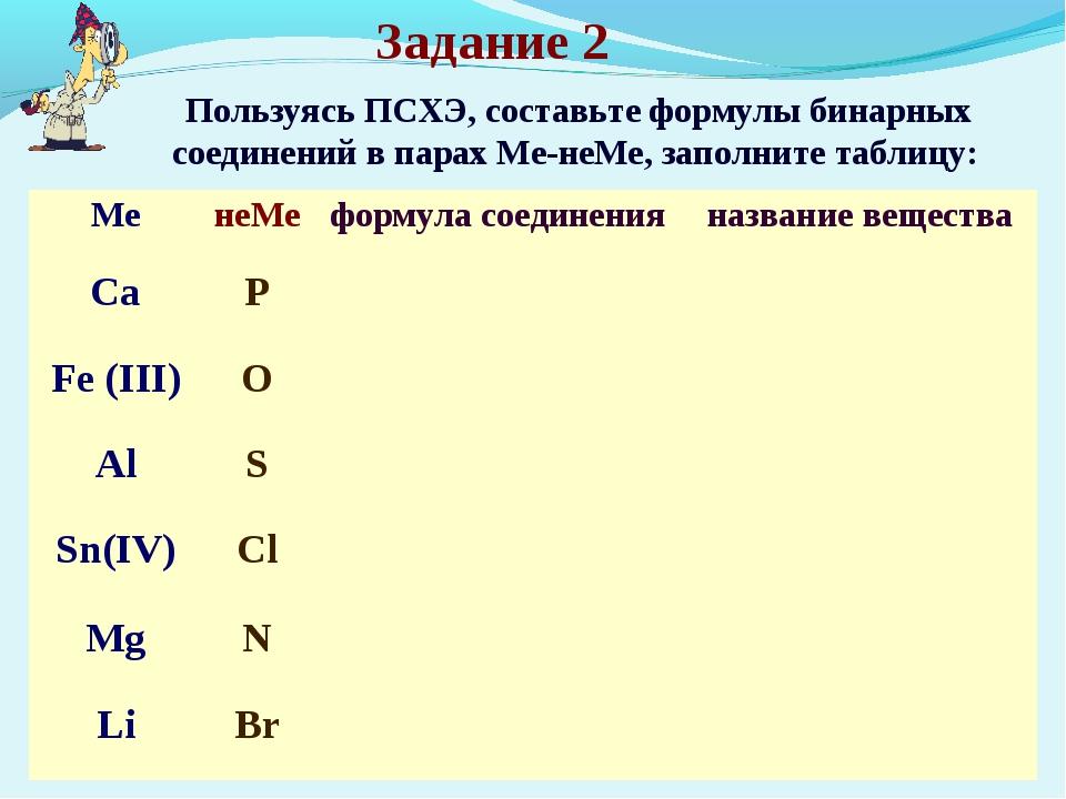 Пользуясь ПСХЭ, составьте формулы бинарных соединений в парах Ме-неМе, заполн...