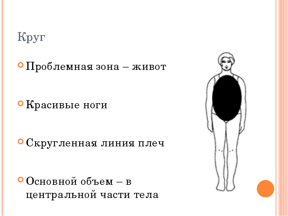 Круг Проблемная зона – живот Красивые ноги Скругленная линия плеч Основной об...