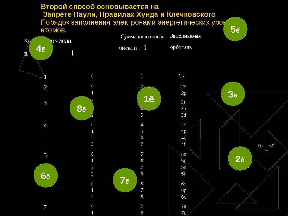 Второй способ основывается на Запрете Паули, Правилах Хунда и Клечковского По...