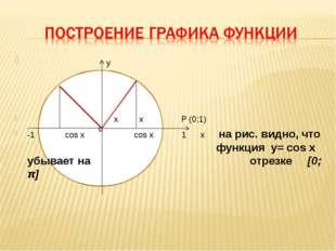 o y x x Р (0;1) -1 cos x cos x 1 x на рис. видно, что функция y= cos x