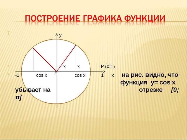o y x x Р (0;1) -1 cos x cos x 1 x на рис. видно, что функция y= cos x...