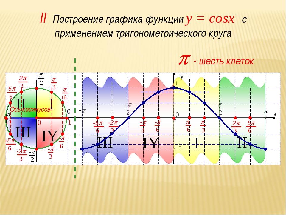 III II I IY p - шесть клеток Ось косинусов II Построение графика функции y =...