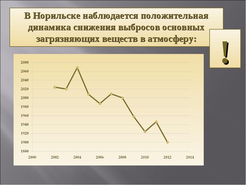В Норильске наблюдается положительная динамика снижения выбросов основных заг...