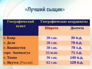 «Лучший сыщик» Географический пунктГеографические координаты ШиротаДолгота