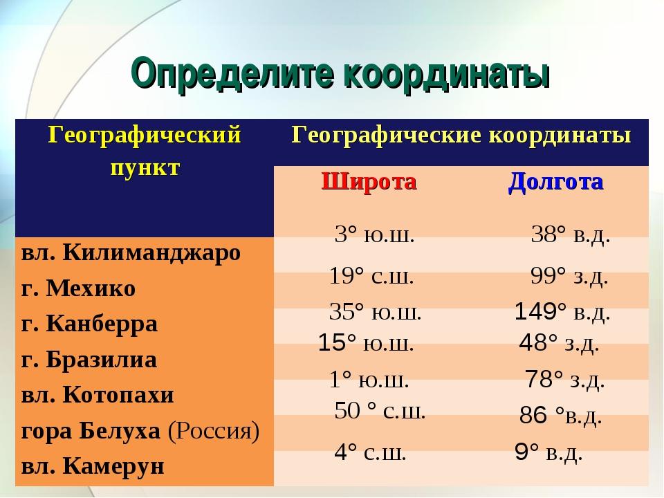 Определите координаты 3°ю.ш. 38° в.д. 19° с.ш. 99° з.д. 35° ю.ш. 149° в.д....