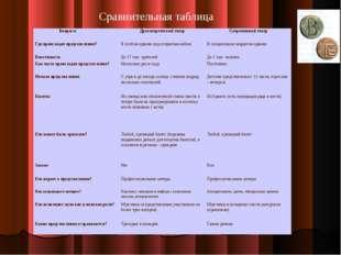 Сравнительная таблица Вопросы  Древнегреческий театрСовременный театр Где