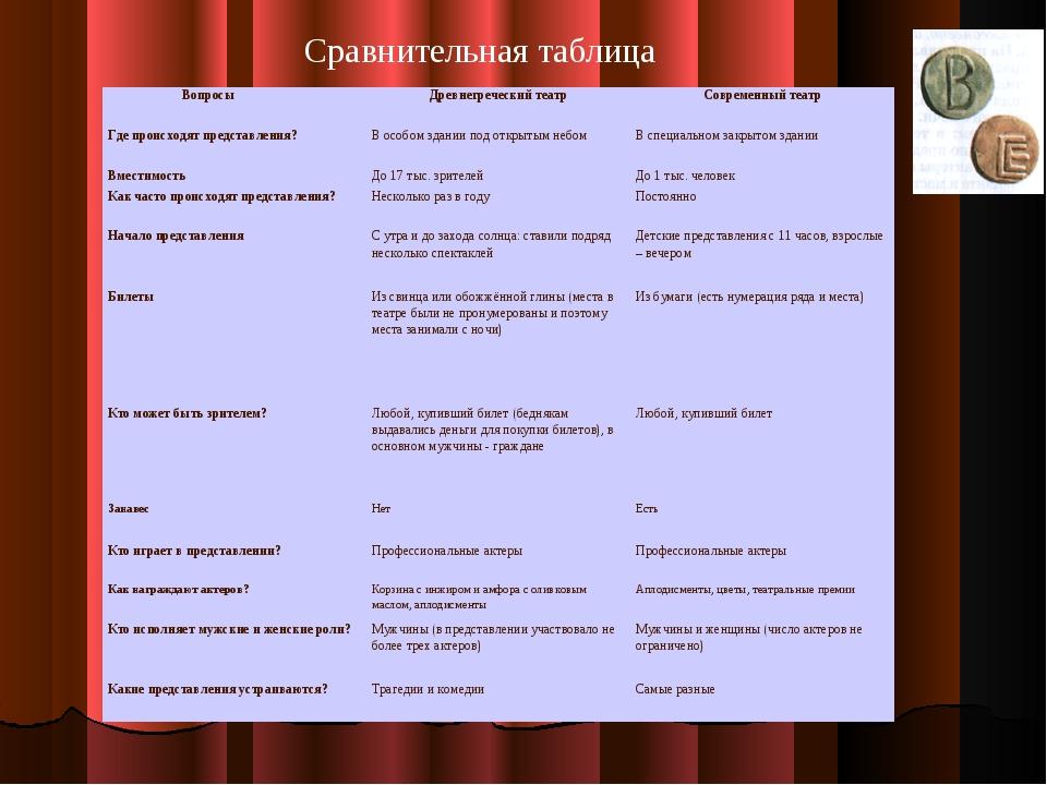 Сравнительная таблица Вопросы  Древнегреческий театрСовременный театр Где...