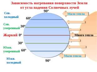 90º 60º 30º 60º 30º 90º 0º Сев. холодный Сев. умеренный Южн. холодный Жаркий