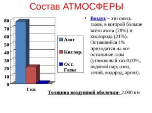 Состав АТМОСФЕРЫ Воздух – это смесь газов, в которой больше всего азота (78%)
