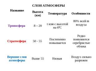 СЛОИ АТМОСФЕРЫ Название Высота (км)ТемператураОсобенности Тропосфера 8 –