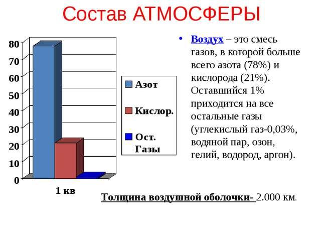 Состав АТМОСФЕРЫ Воздух – это смесь газов, в которой больше всего азота (78%)...