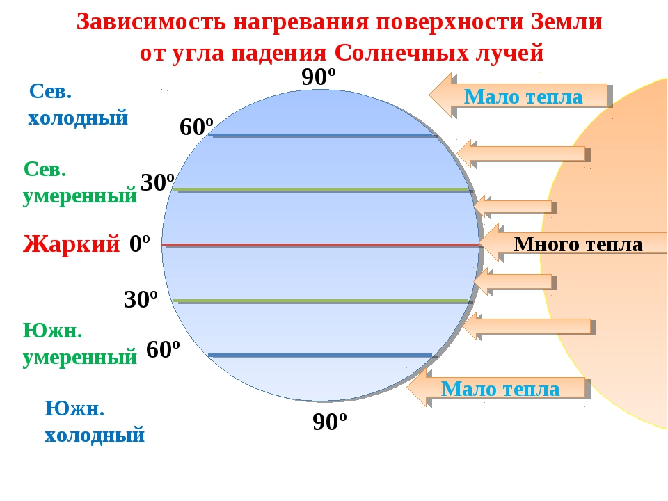 90º 60º 30º 60º 30º 90º 0º Сев. холодный Сев. умеренный Южн. холодный Жаркий...