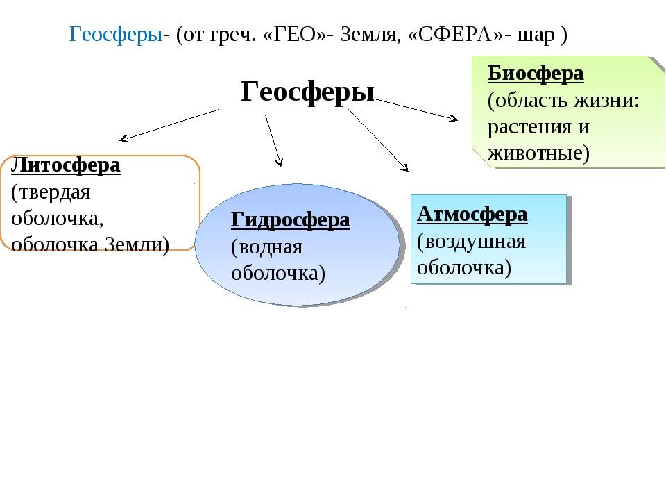 Геосферы Геосферы- (от греч. «ГЕО»- Земля, «СФЕРА»- шар ) Литосфера (твердая...