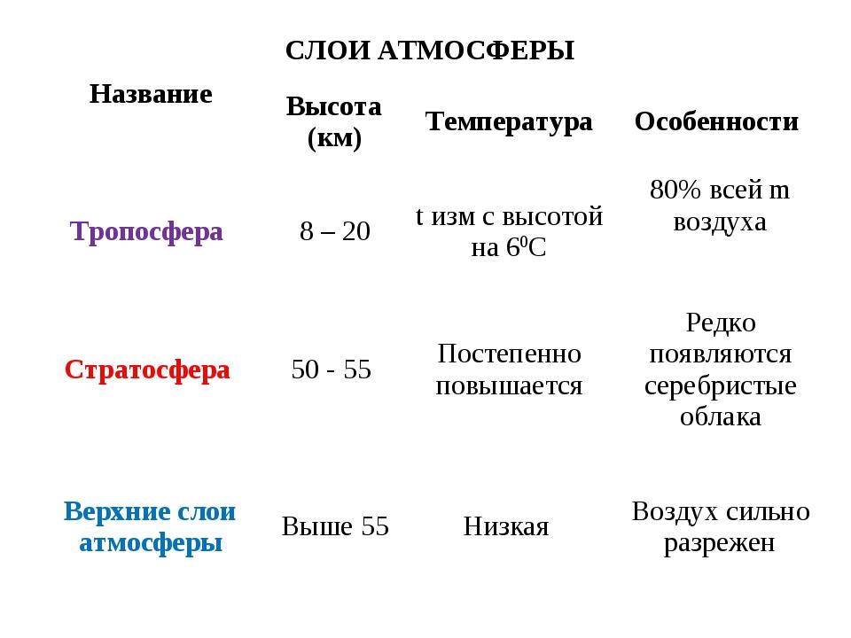 СЛОИ АТМОСФЕРЫ Название Высота (км)ТемператураОсобенности Тропосфера 8 –...