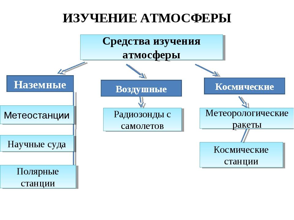 ИЗУЧЕНИЕ АТМОСФЕРЫ Средства изучения атмосферы Наземные Воздушные Космические...