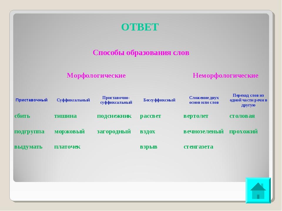 ОТВЕТ Способы образования слов Морфологические Неморфологические  Приставо...