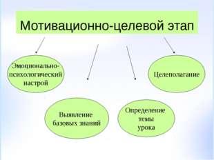 Мотивационно-целевой этап Эмоционально- психологический настрой Выявление баз