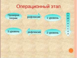 Операционный этап рефлексия Проверка теории. 1 уровень р е ф л е к с и я 2 ур