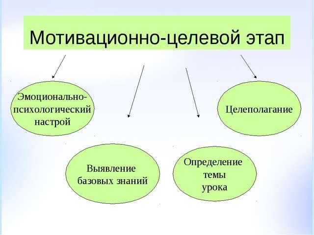 Мотивационно-целевой этап Эмоционально- психологический настрой Выявление баз...