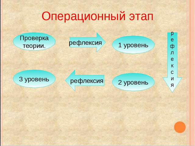Операционный этап рефлексия Проверка теории. 1 уровень р е ф л е к с и я 2 ур...