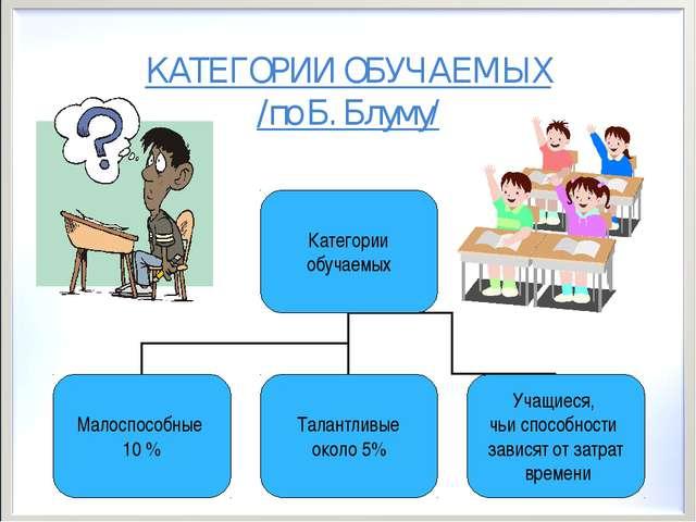 КАТЕГОРИИ ОБУЧАЕМЫХ /по Б. Блуму/