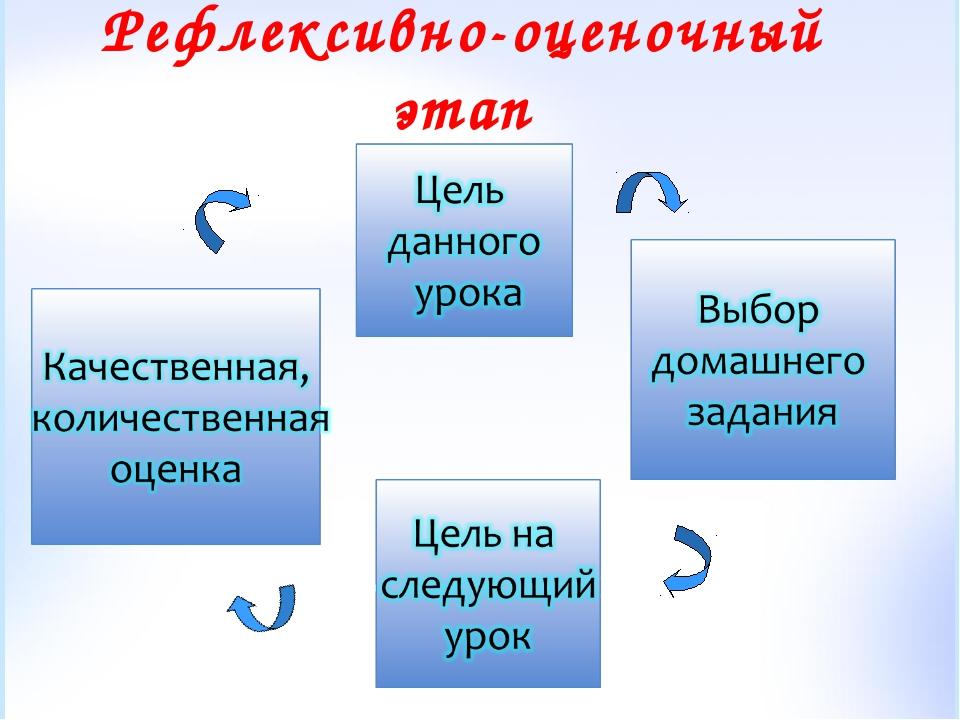 Рефлексивно-оценочный этап