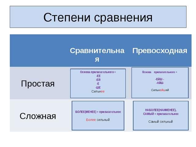 Степени сравнения Основа прилагательного + -ЕЕ -ЕЙ -Е -ШЕ Сильнее БОЛЕЕ(МЕНЕЕ...
