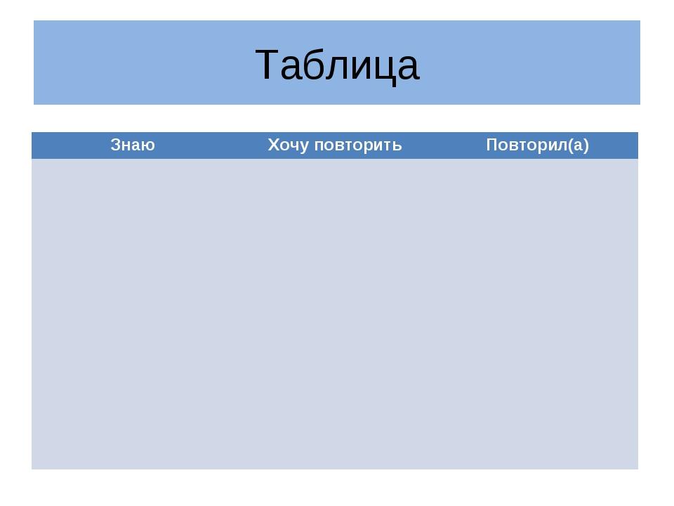 Таблица ЗнаюХочу повторитьПовторил(а)