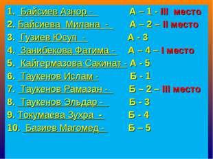 1. Байсиев Азнор - А – 1 - III место 2. Байсиева Милана - А – 2 – II место 3.