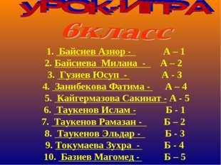 1. Байсиев Азнор - А – 1 2. Байсиева Милана - А – 2 3. Гузиев Юсуп - А - 3 4