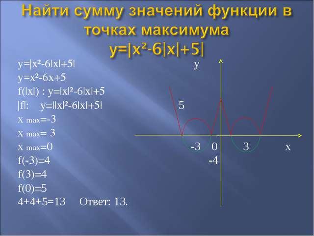 y=|x²-6|x|+5| у y=x²-6x+5 f(|x|) : y=|x|²-6|x|+5 |f|: y=||x|²-6|x|+5| 5 х max...