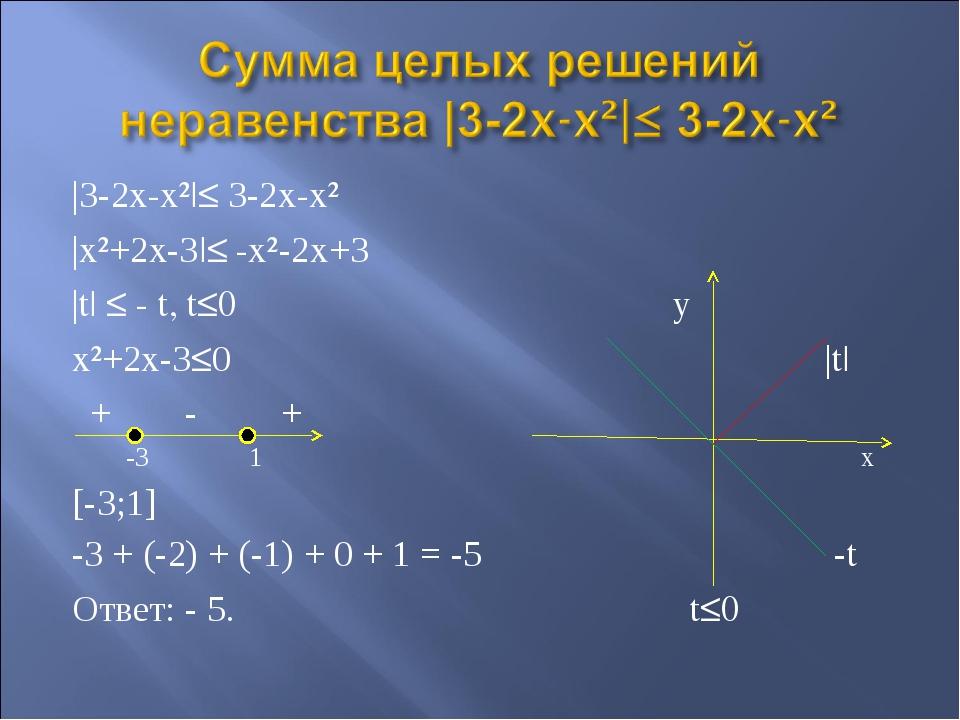 |3-2x-x²|≤ 3-2x-x² |x²+2x-3|≤ -x²-2x+3 |t| ≤ - t, t≤0 у x²+2x-3≤0 |t| + - + -...