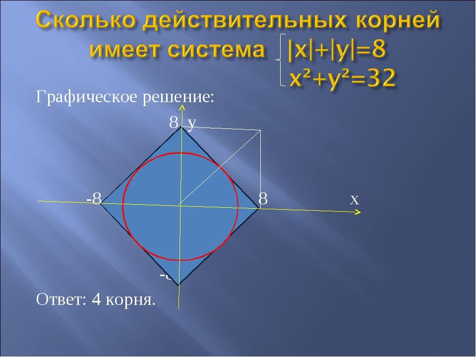 Графическое решение: 8 y -8 8 х -8 Ответ: 4 корня.
