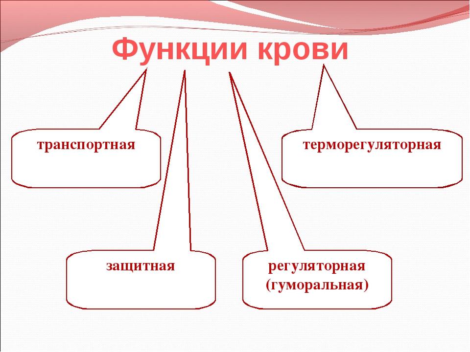 Функции крови транспортная регуляторная (гуморальная) защитная терморегулятор...