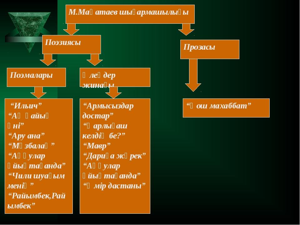 """М.Мақатаев шығармашылығы Поэзиясы Прозасы """"Қош махаббат"""" Поэмалары Өлеңдер жи..."""
