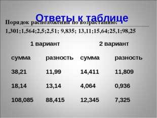 Ответы к таблице Порядок расположения по возрастанию: 1,301;1,564;2,5;2,51;
