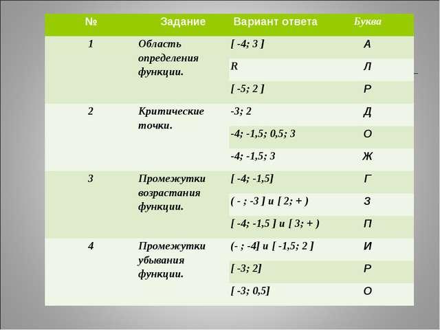 №ЗаданиеВариант ответаБуква 1Область определения функции.[ -4; 3 ] А R...