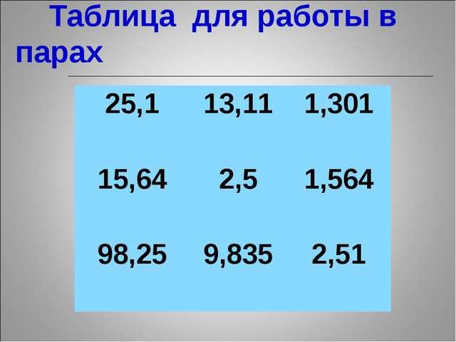 Таблица для работы в парах 25,113,111,301 15,642,51,564 98,259,8352,51