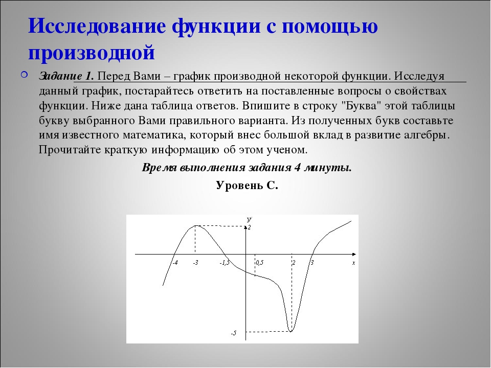 Исследование функции с помощью производной Задание 1. Перед Вами – график про...
