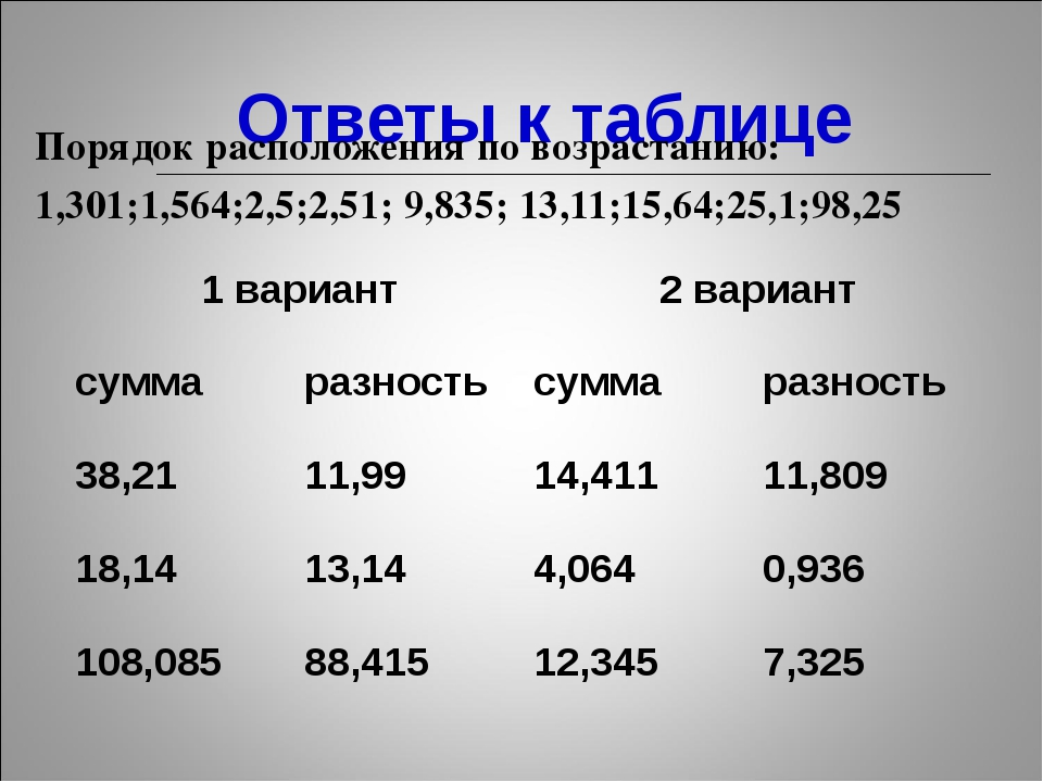 Ответы к таблице Порядок расположения по возрастанию: 1,301;1,564;2,5;2,51;...