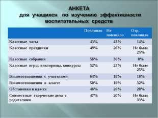 ПовлиялоНе повлиялоОтр. повлияло Классные часы 43%43%14% Классные празд