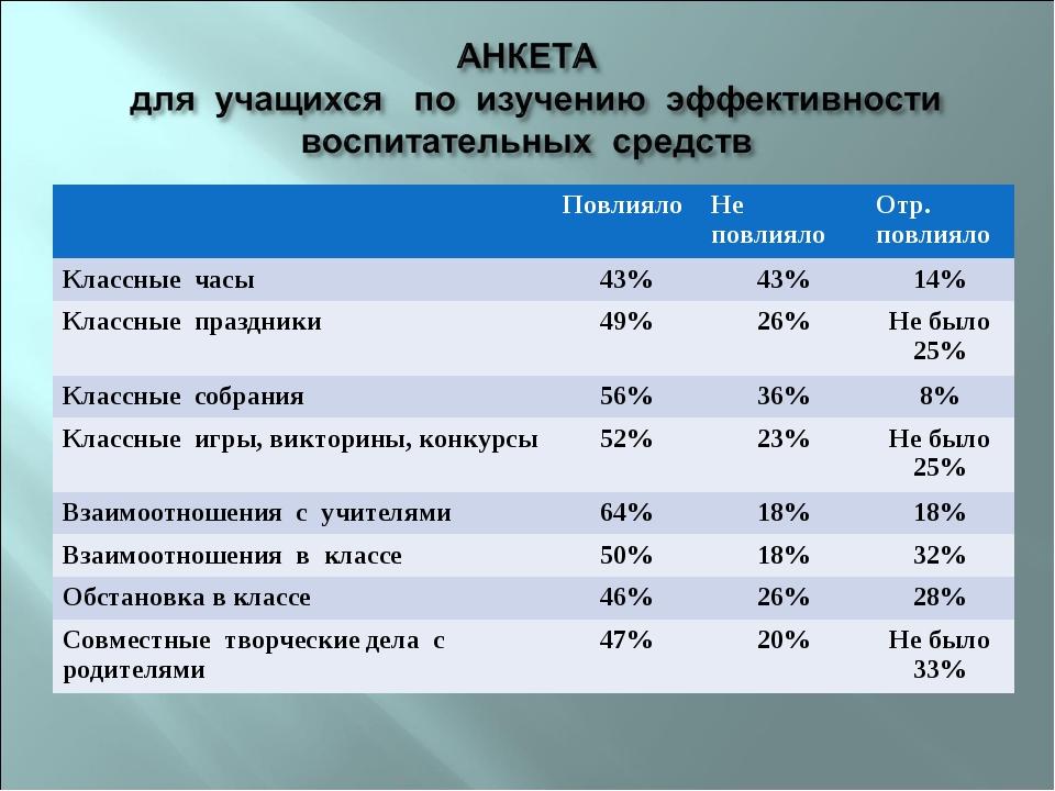 ПовлиялоНе повлиялоОтр. повлияло Классные часы 43%43%14% Классные празд...