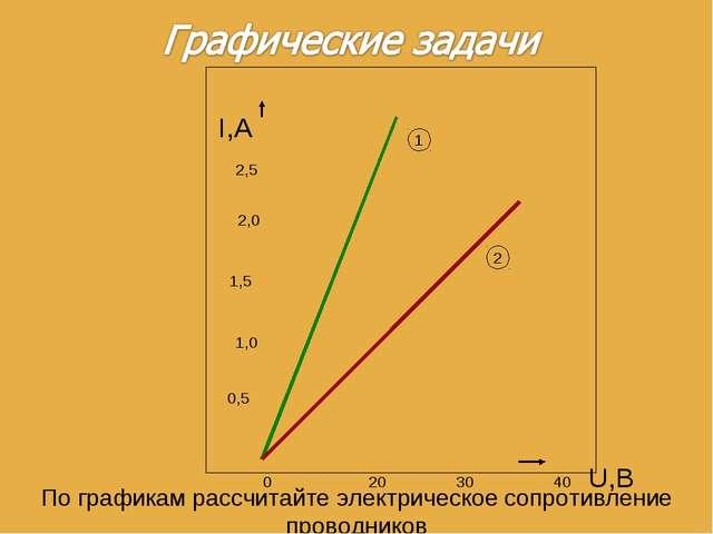 0 20 30 40 U,В I,А 0,5 1,0 2,0 1,5 2,5 По графикам рассчитайте электрическое...