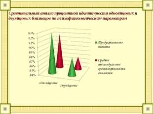 Сравнительный анализ процентной идентичности однояйцовых и двуяйцовых близнец