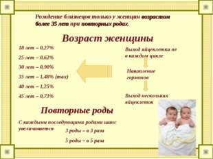 Рождение близнецов только у женщин возрастом более 35 лет при повторных родах