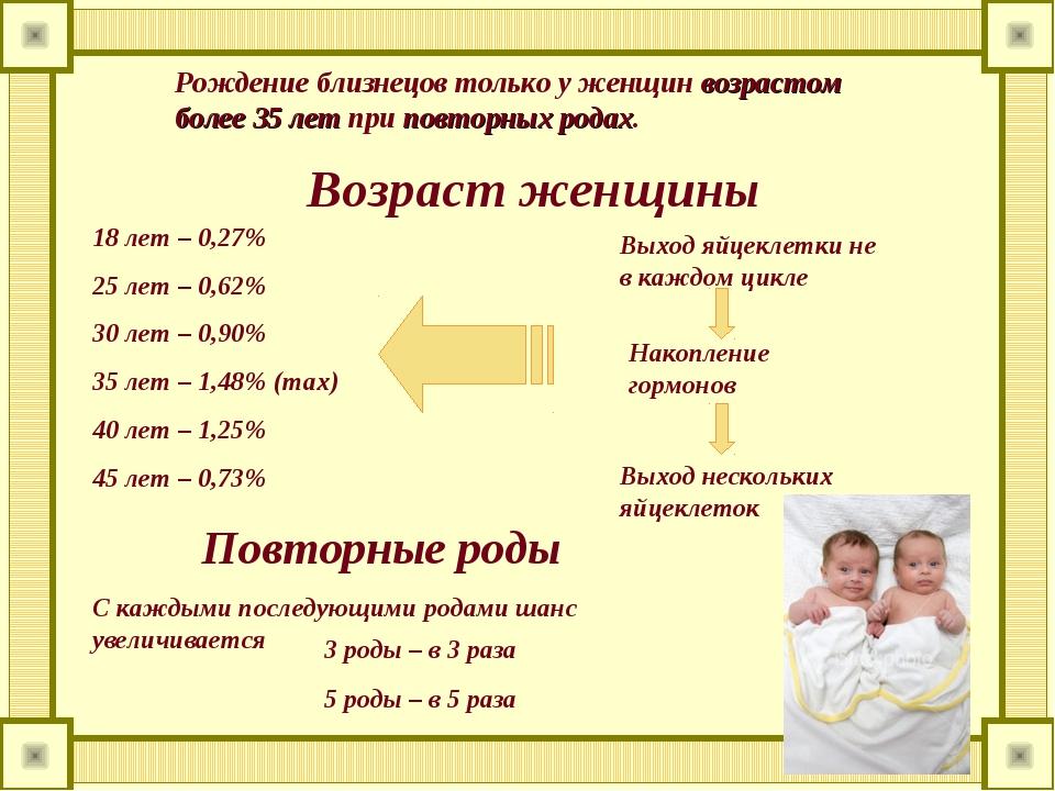 Рождение близнецов только у женщин возрастом более 35 лет при повторных родах...