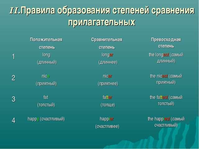 II.Правила образования степеней сравнения прилагательных Положительная степе...